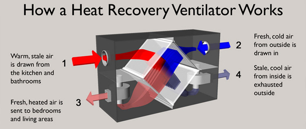 Ceiling Heat Exchanger : Ventilation